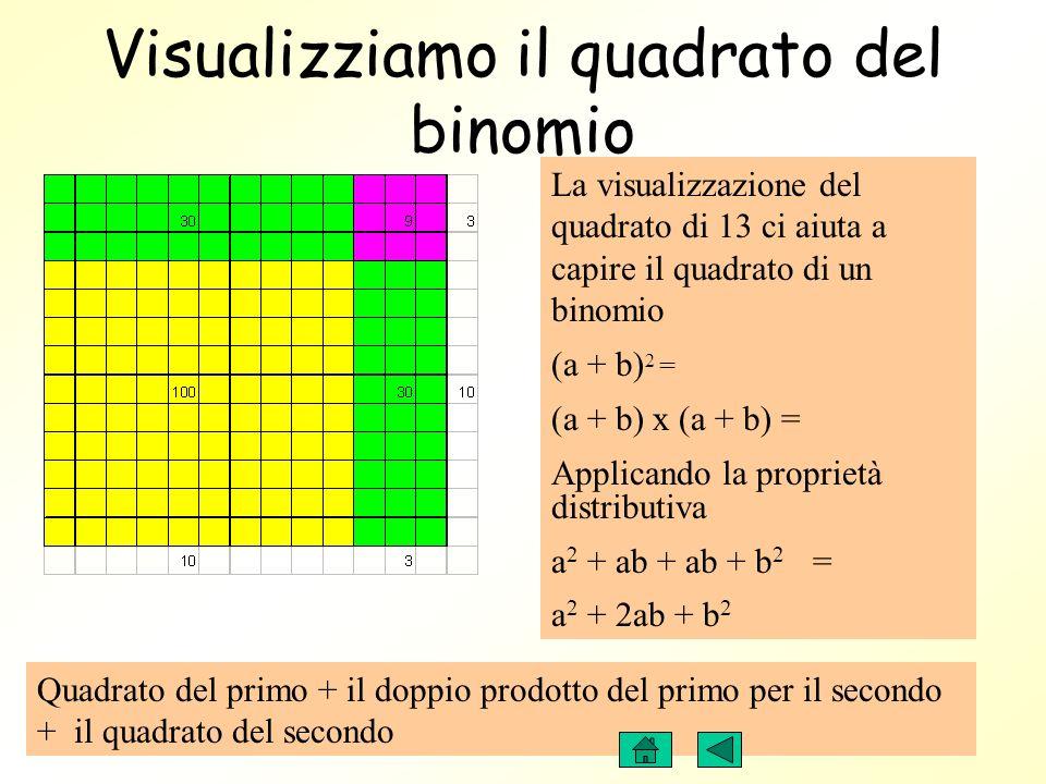 Quadrato del primo + il doppio prodotto del primo per il secondo + il quadrato del secondo Visualizziamo il quadrato del binomio La visualizzazione del quadrato di 13 ci aiuta a capire il quadrato di un binomio (a + b) 2 = (a + b) x (a + b) = Applicando la proprietà distributiva a 2 + ab + ab + b 2 = a 2 + 2ab + b 2