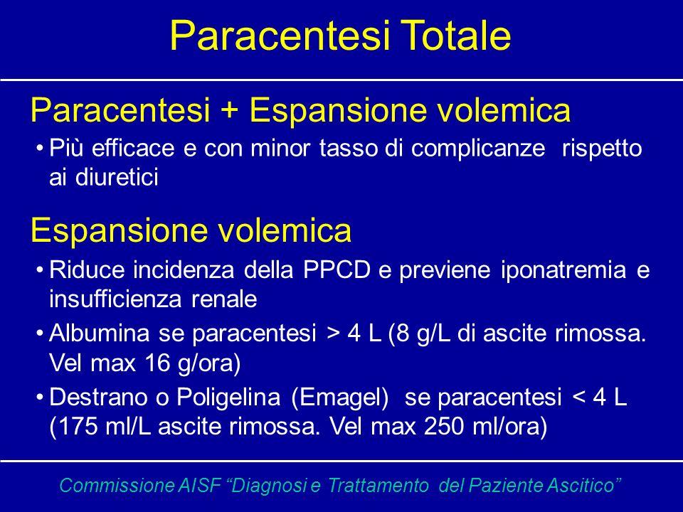 % Paracentesi versus diuretico in cirrotici con ascite tesa * * ^ ^ = p<0.05 = p<0.001 ^ ^ * ^ Gines P et al Gastroenterology 1987