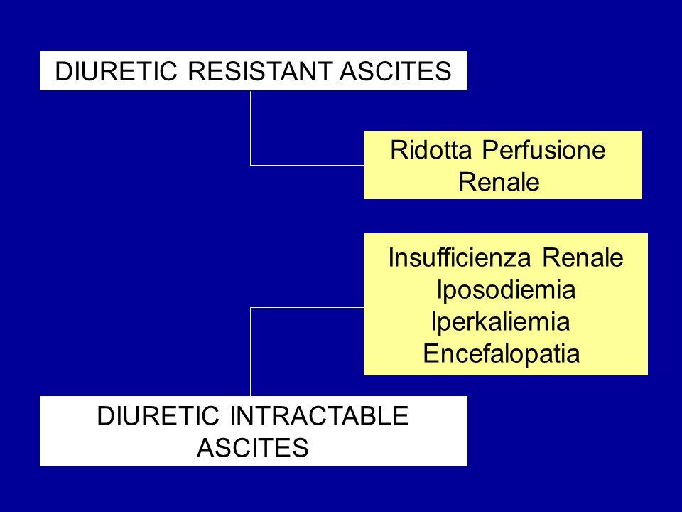 Trattamento diuretico inadeguato -monoterapia con diuretico dellansa -insufficiente dosaggio di antialdosteronico -monoterpia con antialdosteronico in pts con GFR Cause iatrogene -somministrazione di FANS -somministrazione di ACE-inibitori -uso di farmaci nefrotossici Refrattarietà falsa o transitoria Complicazioni concomitanti -perdita di liquidi (vomito, diarrea, sanguinamento) -infezioni batteriche