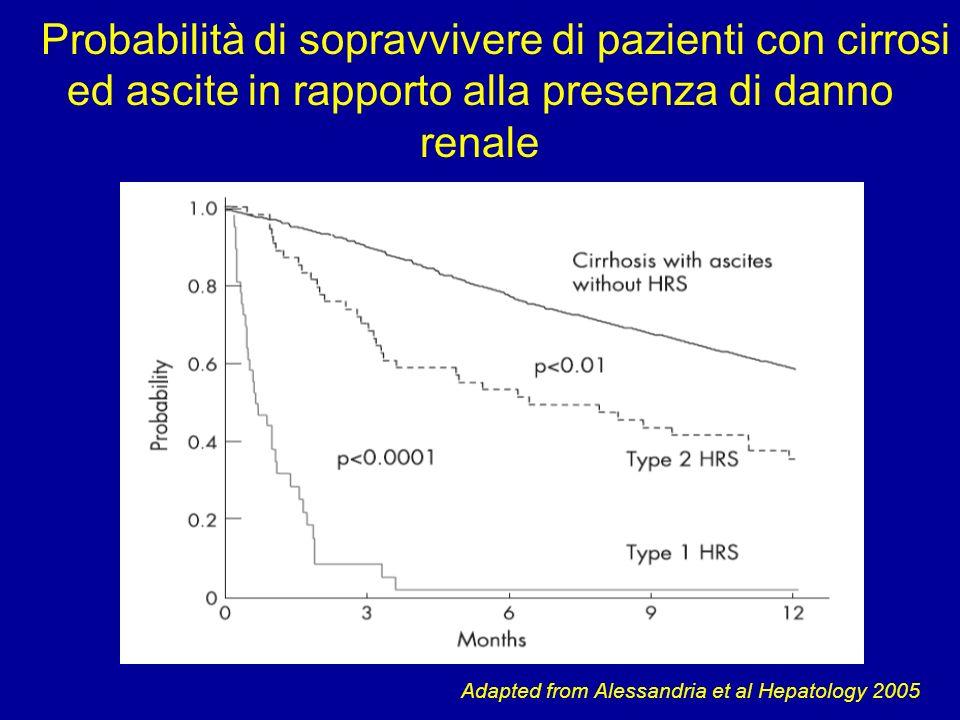 Kim et al Hepatology 2001 Ascite: Tasso di ospedalizzazione Dati USA dal Healthcare Cost and Utilization Project database (1998-2003)