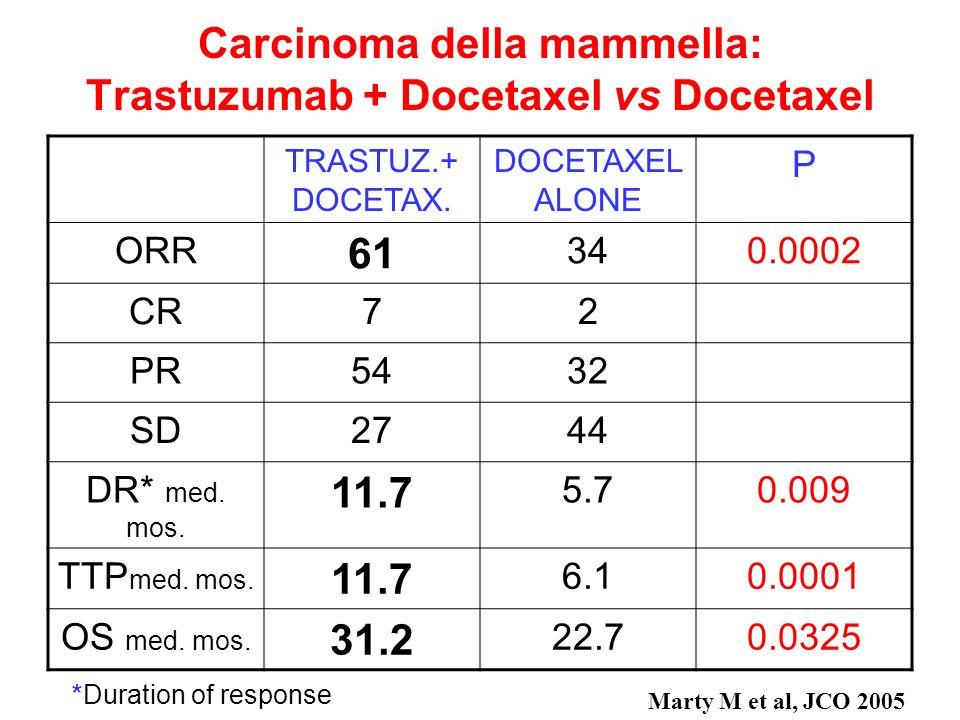 Tassi di risposte obbiettive nel carcinoma della mammella Pre- Antracyclines Antracyclines Taxanes Herceptin Mean values fron pooled studies 1970 198019902000