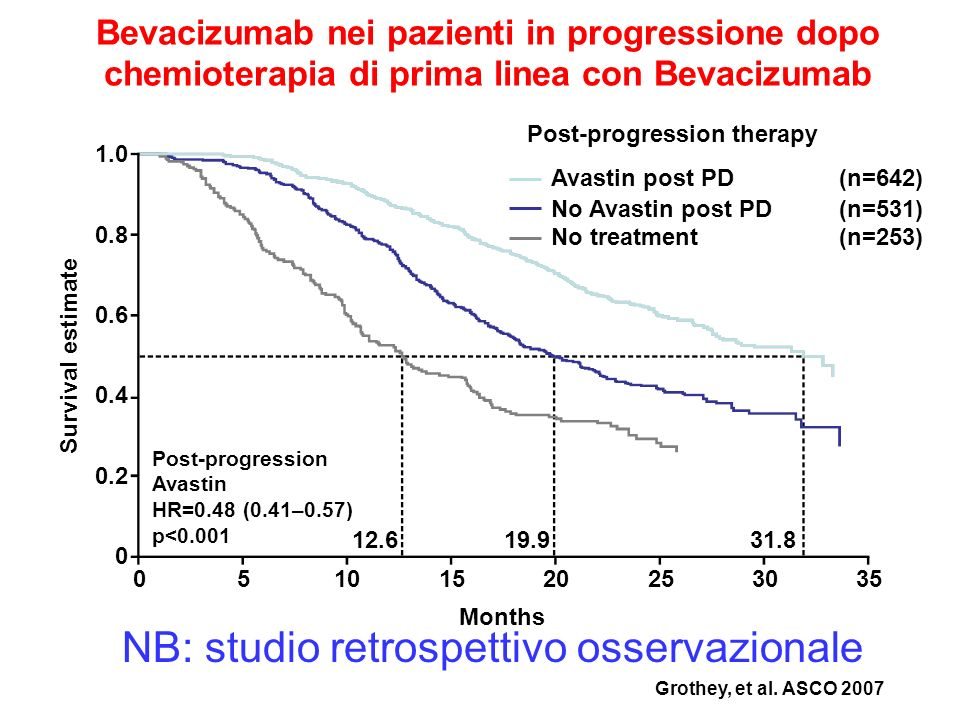 0 20 40 60 80 100 Time (months) Progression-free survival estimate 010203040 6.713.3 HR=0.48; p<0.0001 99% increase in median PFS Median PFS (months) 15 10 5 0 Avastin + paclitaxel Paclitaxel Paclitaxel (n=354) Avastin + paclitaxel (n=368) Bevacizumab + chemio nella terapia di prima linea del carcinoma mammario (Fase III) EMEA Avastin Report, 2007 Raddoppio del tempo di progressione