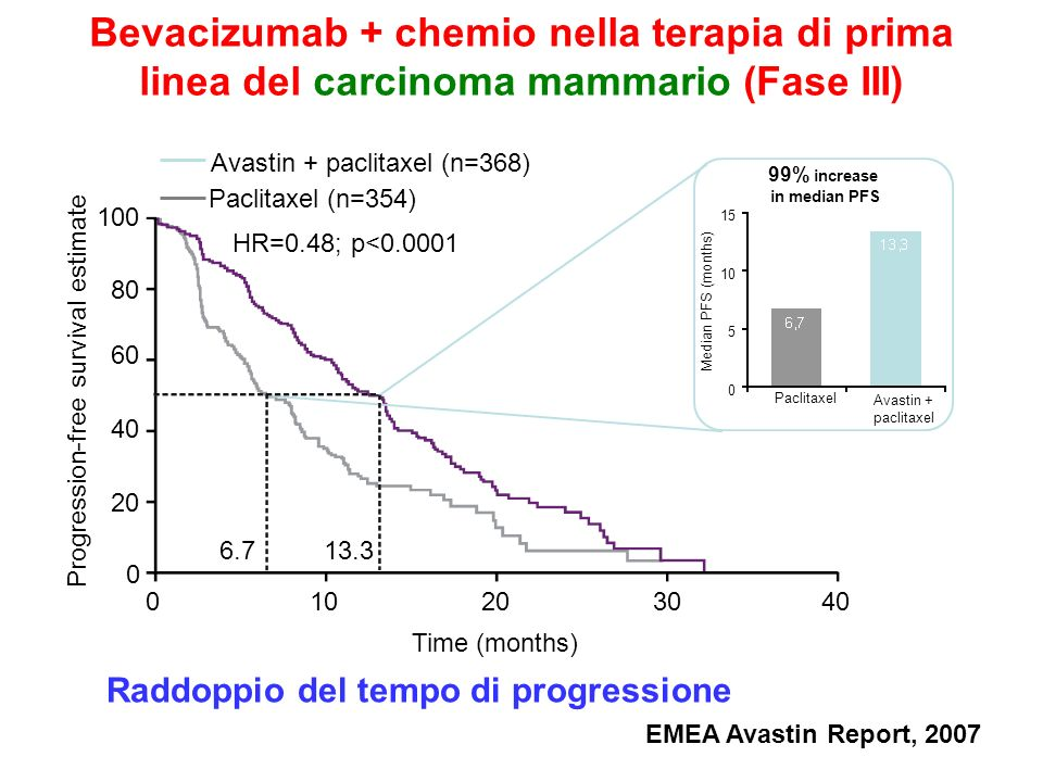 Bevacizumab + chemio nella terapia di prima linea del carcinoma mammario (Phase III trial) Complete response Partial response 16.4 36.2 Paclitaxel (n=268) Avastin + paclitaxel (n=246) 19.8% p<0.0001 Overall response rate (%) EMEA Avastin Report, 2007 Raddoppio del tasso di risposta