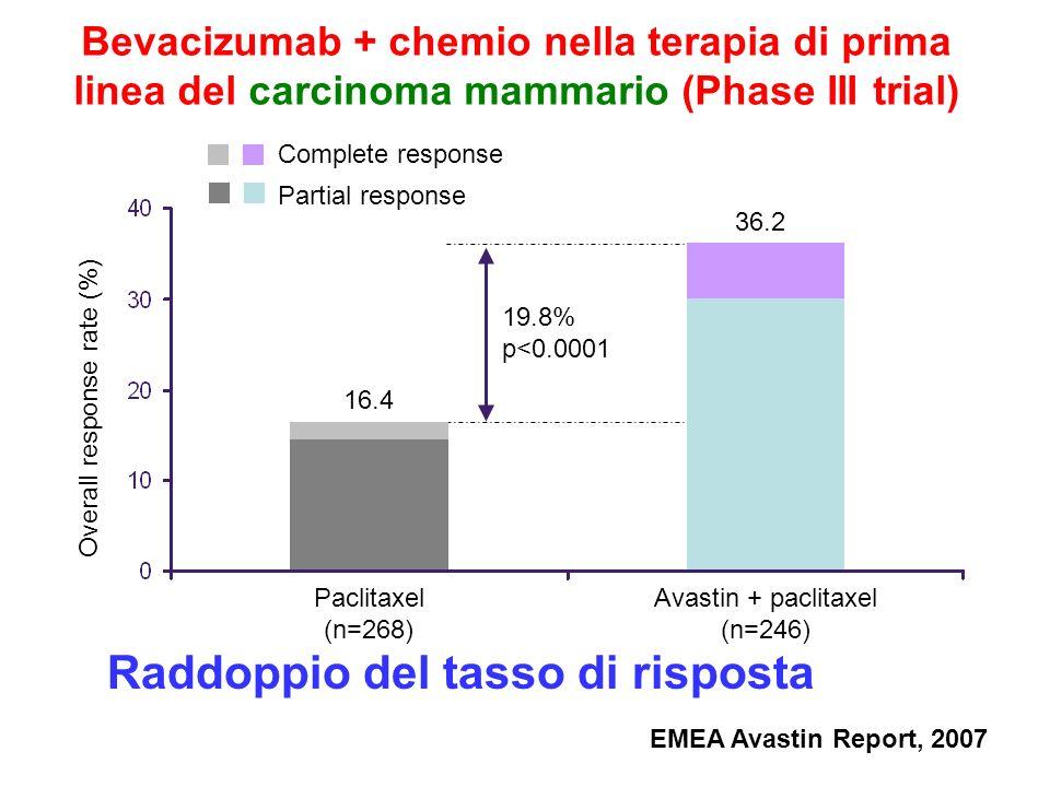 Bevacizumab nel carcinoma del polmone (PFS) 1.0 0.8 0.6 0.4 0.2 0 0612182430 Time (months) Probability CP + Bevacizumab CP HR=0.66 (0.57–0.77) p<0.001 4.56.2 Sandler, et al.