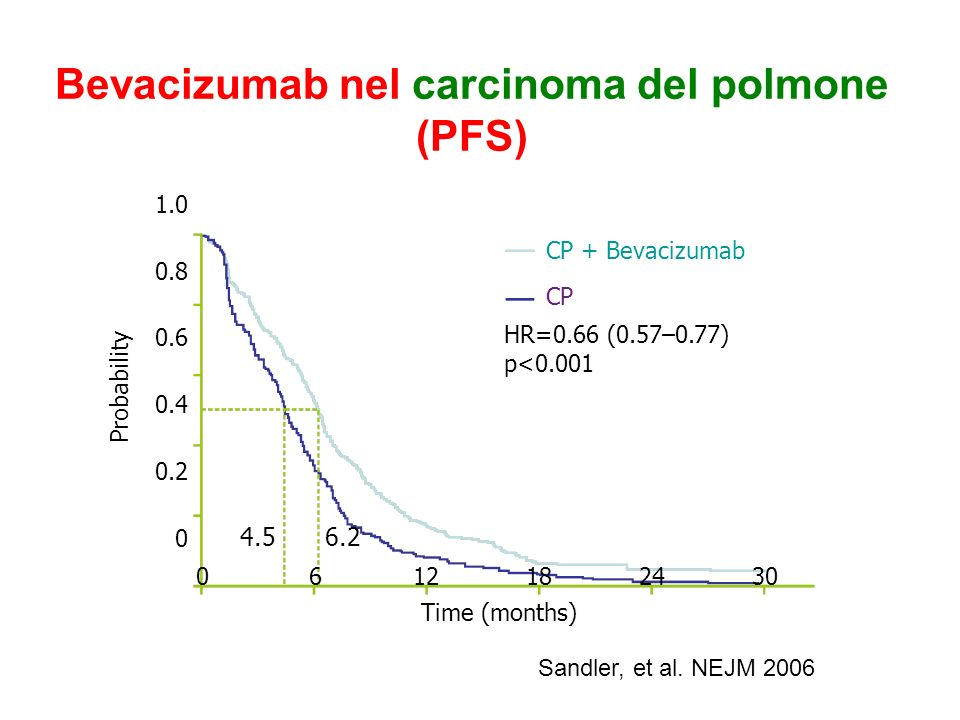Tossicità di Bevacizumab in associazione alla chemioterapia Less frequently reported events: –congestive heart failure (CHF)/cardiomyopathy –arterial thromboembolism (ATE) –venous thromboembolism (VTE) –wound-healing complications –gastrointestinal perforations Commonly reported events: –hypertension –proteinuria –bleeding/haemorrhage Typical chemotherapy-associated side effects: –Neuropathy,neutropenia,fatigue