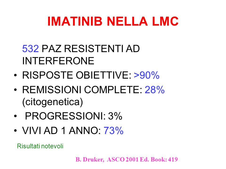 IMATINIB nei Tumori Stromali GastroIntestinali (GIST) 2001: apoptosi in linee cellulari di GIST 2001: pubblicazione su NEJM del primo pz.