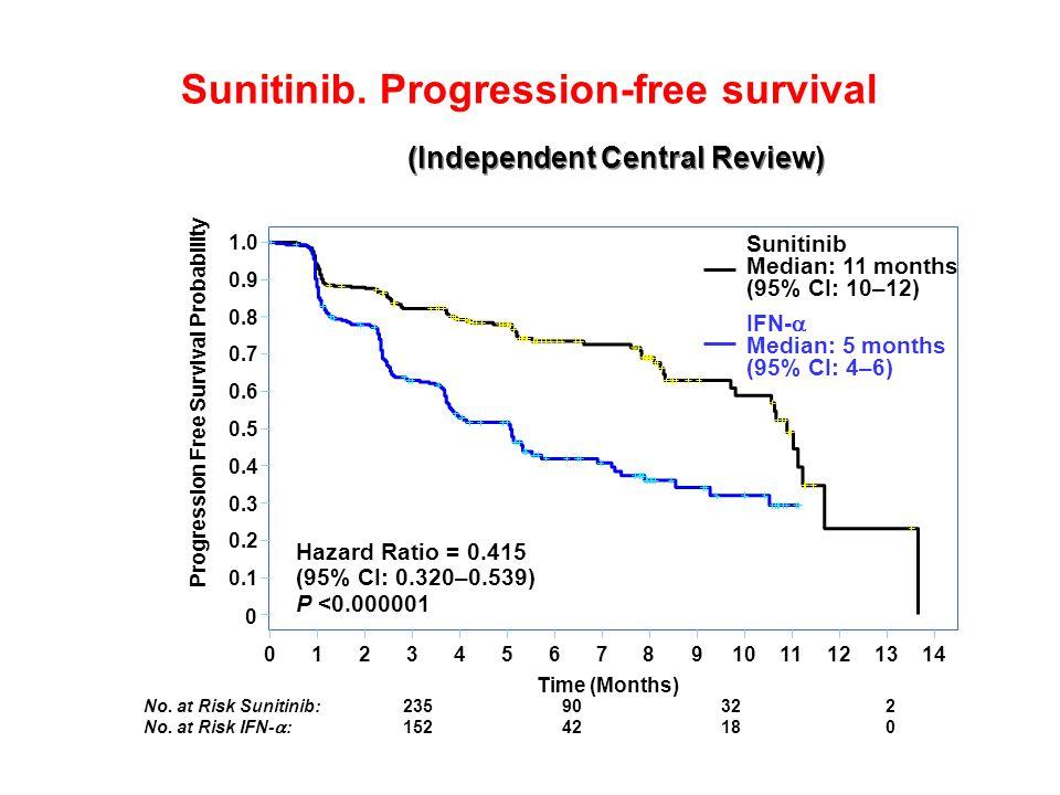 Sunitinib.Overall Survival (Trend to …) No. at Risk Sunitinib:34119084151 No.