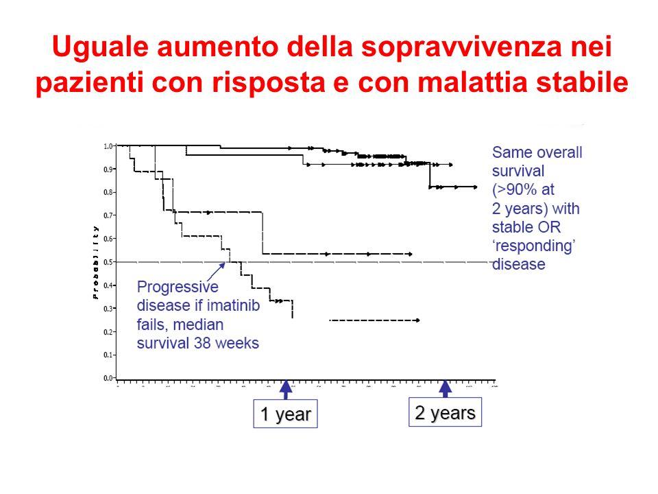 Capecitabina Lapatinib nel carcinoma della mammella metastatico: attività Addition of lapatinib to capecitabine in women with treatment-refractory MBC associated with –Longer time to progression 36.9 vs 19.7 wks (P=0.00016) –Longer progression-free survival 36.9 vs 17.9 wks (P=0.000045) –Fewer progressions or deaths 38% vs 48% –Response (independent review) Overall: 22.5% vs 14.3% (P=0.113) Progression-Free Survival (%) Time (Wks) 20 40 60 80 0 100 10 20304050 Capecitabine Lapatinib + ITT population C.