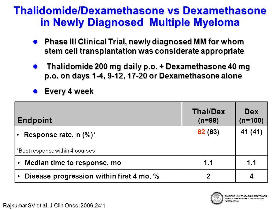 Thalidomide/Dexamethasone vs Dexamethasone: Drug-Related Adverse Events Dex, n (%) (n=102) Thal/Dex, n (%) (n=102)Drug-Related Adverse Event 21 (21)46 (45)Total 18 (18)35 (34)Any toxicity grade 4 4 (4)7 (7)Neuropathy grade 3 0 (0)1 (1)Sinus bradycardia grade 3 0 (0)4 (4)Rash grade 3 3 (3)17 (17)DVT grade 3 Deaths within 4 cycles: Thal/Dex, 7%; Dex, 11% Rajkumar SV et al.
