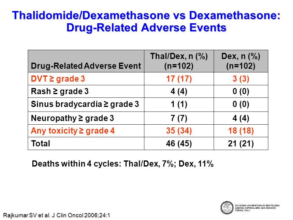 Thalidomide Chemotherapy combinations (*) in untreated patients (°) in relapsed patients DVT (4), neutropenia (6), thrombocytopenia (6), constipation (4), neuropathy (2) 64%10% T-VAD (*) Vcr + Adria + Dex + THAL 39 Zervas Ann Oncol 2004 Death (4), DVT (17), infection (11), neuropathy(31) 76%28% MPT MPT (*) M + P + THAL 129 Palumbo ASH 2005 53% CR+PR32% na CR/nCRToxicityRegimenNoStudy Infections (6), Neuropathy (2), constipation (7) CTD (°) Cy + Dex + THAL 22 Garcia-Sanz Hemat J 2002 Schutt Eur J Haematol 2005 31 T-VED (*) Vcr + Epir + Dex +THAL 19% 80% DVT (8), neutropenia (10), infection (7), neuropathy (20) Offidani Haematologica 2006 50 DVd-T (°) Vcr+AdriaLipo + Dex + THAL 76% DVT (6),neutropenia (8), constipation (1), neuropathy (1) DIVISIONE UNIVERSITARIA DI EMATOLOGIA AZIENDA OSPEDALIERA SAN GIOVANNI TORINO, ITALY