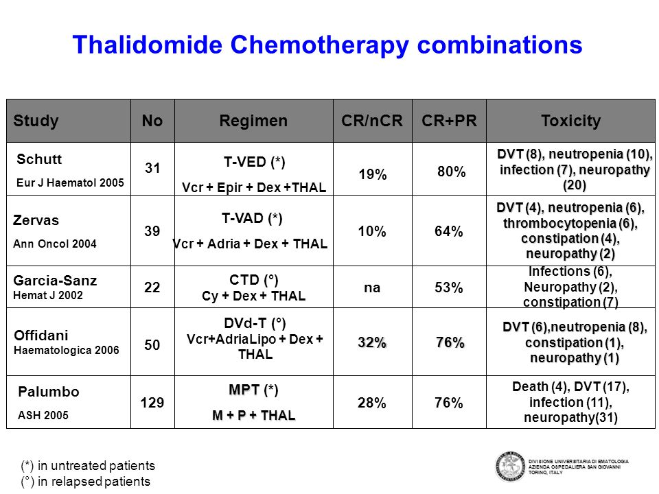 Thalidomide With Melphalan and Prednisone in Elderly Patients With MM MPT Arm (Median age 72) Melphalan, 4 mg/m 2 (7 days/mo) Prednisone, 40 mg/m 2 (7 days/mo) Thalidomide, 100 mg/d (continuously)* (n=129) MP Arm (Median age 72) Melphalan, 4 mg/m 2 (7 days/mo) Prednisone, 40 mg/m 2 (7 days/mo) (n=126) 6 courses 6 courses Newly diagnosed MM patients, aged >65 yr (n=255 as of 3/05) *Thalidomide dose reduced to 50% if grade 2 toxicity.