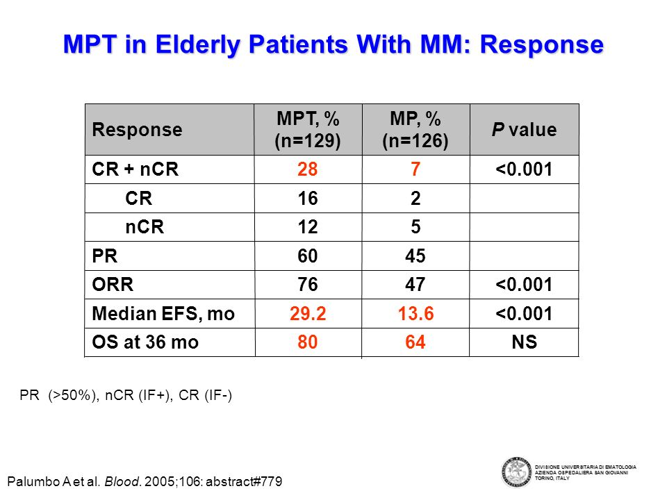 Thromboembolism in MPT-Treated Elderly Patients Reduced With Prophylaxis 0.01.5Arterial occlusion 0.04.6Pulmonary thromboembolism 3.018.4DVT With Prophylaxis (n=64) No Prophylaxis (n=65) Adverse Event Incidence, % More DVT with MPT than with MP (P=0.003)More DVT with MPT than with MP (P=0.003) DVT prophylaxis: enoxaparin, 0.4 mL/day for 4 monthsDVT prophylaxis: enoxaparin, 0.4 mL/day for 4 months Palumbo A et al.