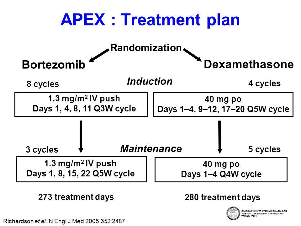 APEX: Outcome Time to progression (n = 669) 1-year survival (n = 669) EndpointBortezomibDexamethasone Time To Progression 6,2 mo 3,5 mo Overall Survival @ 1yr 80%66% Richardson et al.