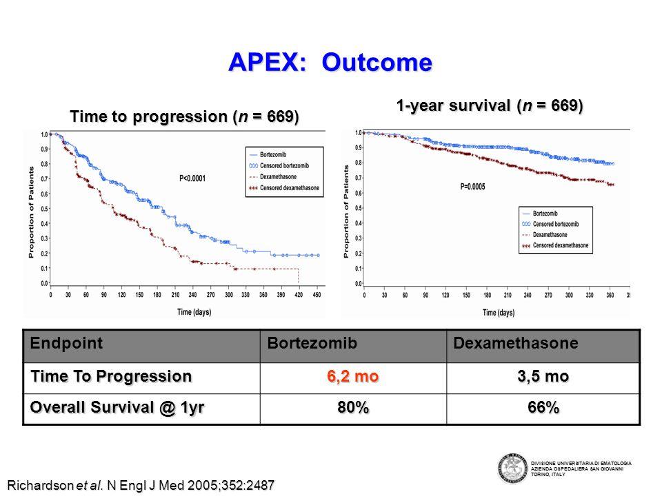 APEX: response rates (CR, PR) Median time to response (TTR) 43 days in both arms Duration of response Bortezomib 8.0 months Dexamethasone 5.6 months Median follow-up ~8.3 months <1% nCR 25% PR 16% PR 7% nCR 6% CR Bortezomib Dexamethasone Response (%) 38% 18% P<.0001 0 10 20 30 40 50 60 70 80 90 100 <1% CR Richardson et al.