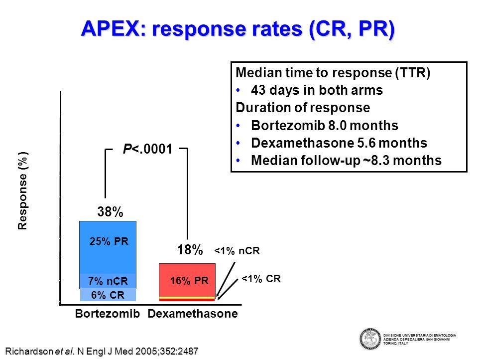 APEX: Treatment-emergent grade 3 AEs reported by 5% of patients Patients % 01020304050 Thrombocytopenia Neutropenia Anemia Peripheral neuropathy Diarrhea Fatigue Dyspnea Pneumonia Hyperglycemia Bortezomib (n = 331) (n = 332) Dexamethasone (n = 332) Richardson et al.
