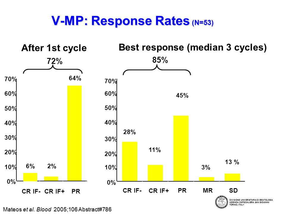 V-MP: Conclusions High Response Rate High Response Rate Manageable toxicities: Manageable toxicities: –Neutropenia and thrombocytopenia were the only Gr3 events Basis for VISTA Phase III trial (n=680): VMP vs MP Basis for VISTA Phase III trial (n=680): VMP vs MP DIVISIONE UNIVERSITARIA DI EMATOLOGIA AZIENDA OSPEDALIERA SAN GIOVANNI TORINO, ITALY