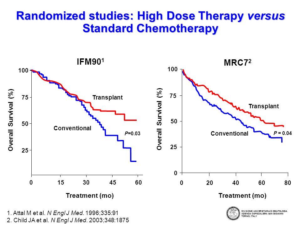 For Newly Diagnosed MM Attal M et al.N Engl J Med.
