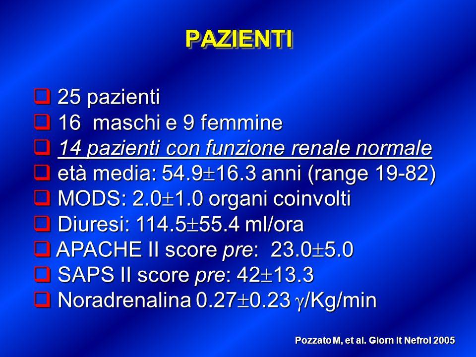 PRINCIPALI CARATTERISTICHE DEI PAZIENTI TRATTATI Apache Media = 22,84 Range = 14 - 33 N° organi insuff.