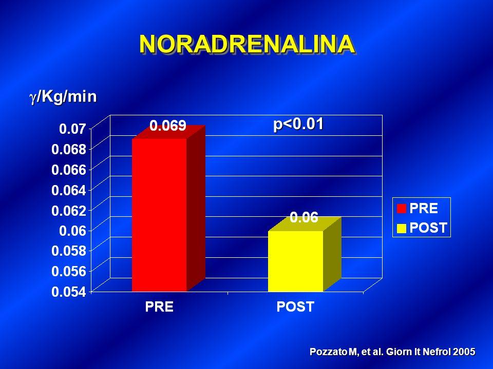 DOPAMINADOPAMINA /Kg/min /Kg/min p<0.01 Pozzato M, et al. Giorn It Nefrol 2005