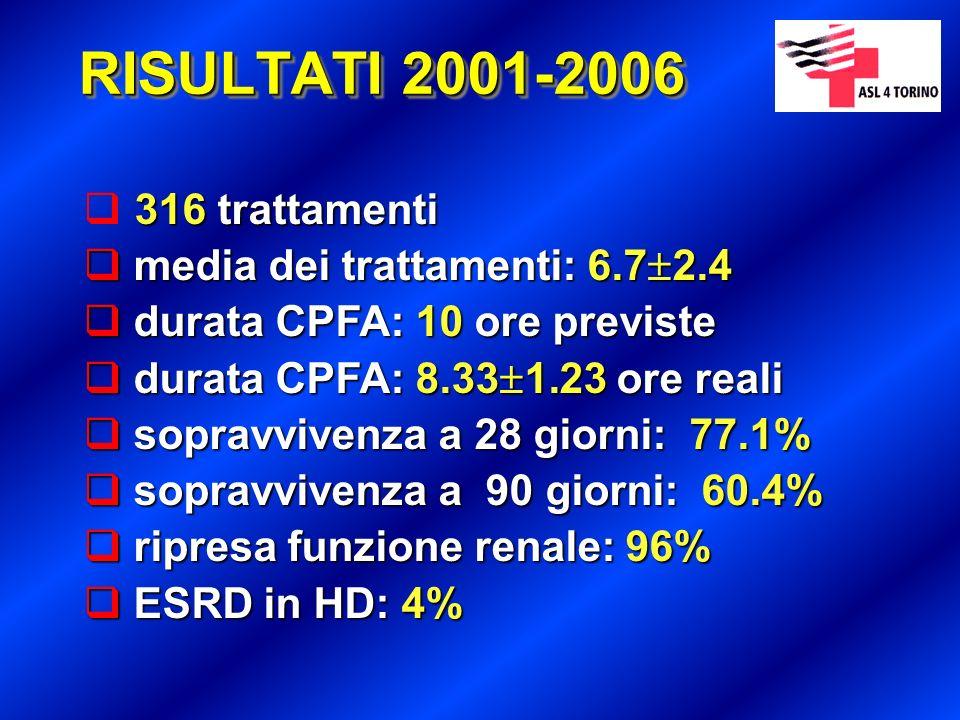 RISULTATI 2001-2006 316 trattamenti (Qb 180-200 ml/min, Qp 18±2%, Qinf 25 ml/Kg/h) 266 con eparina non frazionata 266 con eparina non frazionata durata CPFA: 8.32 1.11 ore reali durata CPFA: 8.32 1.11 ore reali 34 con dermatansolfato (Mistral) 34 con dermatansolfato (Mistral) durata CPFA: 8.37 1.28 ore reali durata CPFA: 8.37 1.28 ore reali 16 con epoprostenolo (Flolan) 16 con epoprostenolo (Flolan) durata CPFA: 8.27±1.54 ore reali durata CPFA: 8.27±1.54 ore reali