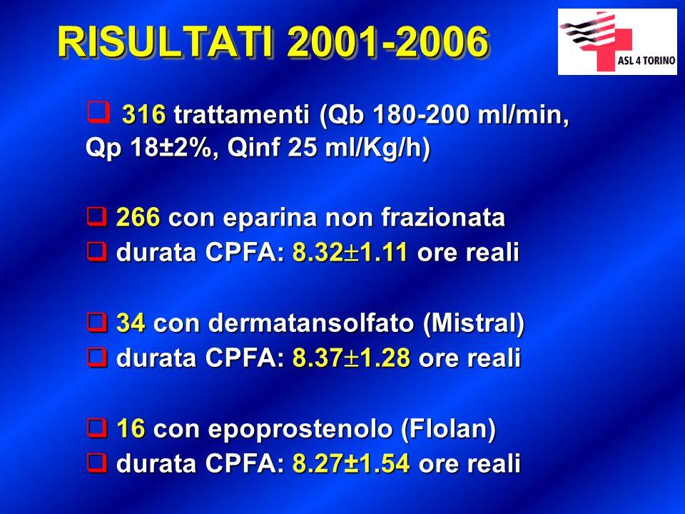 CPFA: anticoagulazione con eparina non frazionata Prima di iniziare la CPFA Prima di iniziare la CPFA controllo Hb e PLT antitrombina III (ATIII) aPTT e ACT valutare controindicazioni a eparina controllo Hb e PLT antitrombina III (ATIII) aPTT e ACT valutare controindicazioni a eparina Correggere antitrombina al valore 80% della normale attività Correggere antitrombina al valore 80% della normale attività Priming: utilizzare 10000 U/2 L Priming: utilizzare 10000 U/2 L Bolo: 1000 - 2000 U (opzionale, ma utilizzato nel nostro Centro) Bolo: 1000 - 2000 U (opzionale, ma utilizzato nel nostro Centro) Mantenimento: 10-15 U/kg/hr target aPTT (non > 60 sec) e ACT (140-200 sec) monitoraggio alla 1 ora e ogni 4 ore Mantenimento: 10-15 U/kg/hr target aPTT (non > 60 sec) e ACT (140-200 sec) monitoraggio alla 1 ora e ogni 4 ore