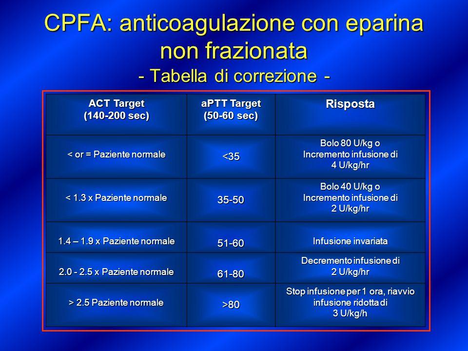 CPFA: anticoagulazione con dermatansolfato Prima di iniziare la CPFA Prima di iniziare la CPFA controllo Hb e PLT antitrombina III (ATIII) aPTT e ACT valutare controindicazioni a eparina controllo Hb e PLT antitrombina III (ATIII) aPTT e ACT valutare controindicazioni a eparina Correggere antitrombina al valore 80% della normale attività Correggere antitrombina al valore 80% della normale attività Priming: utilizzare 10000 U/2 L Priming: utilizzare 10000 U/2 L Bolo: 50-100 mg di dermatansolfato Bolo: 50-100 mg di dermatansolfato Mantenimento: 10 mg/hr target aPTT non > 60 sec monitoraggio alla 1 ora e ogni 4 ore (aumento o riduzione di 2 mg/hr) Mantenimento: 10 mg/hr target aPTT non > 60 sec monitoraggio alla 1 ora e ogni 4 ore (aumento o riduzione di 2 mg/hr)