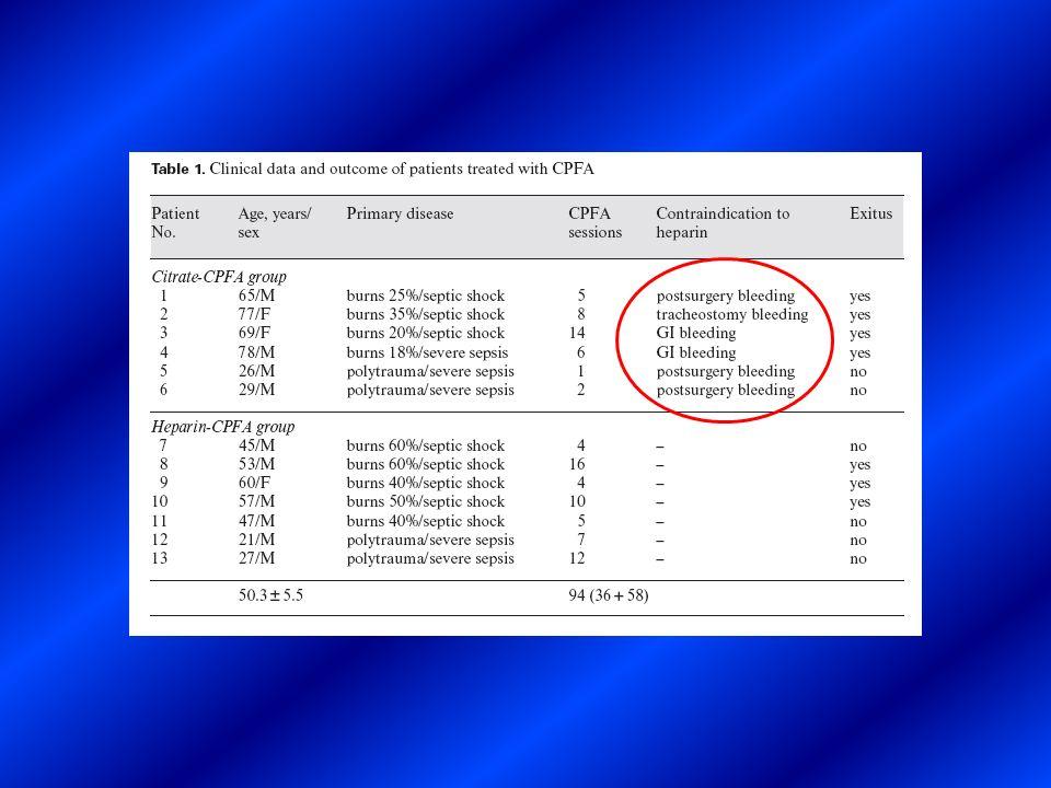 Mortalità al 90 giorno: 39.6 % COUPLED PLASMA FILTRATION ADSORPTION 2001-2006 48 PAZIENTI Mortalità al 28 giorno: 22.9 %