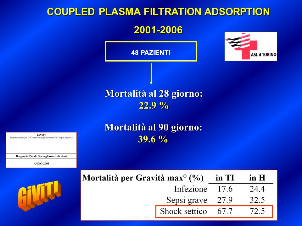 COMPACT COMbining Plasma-Filtration and Adsorption Clinical Trial ClinicalTrials.gov - Protocol Registration Receipt 2006-05-31