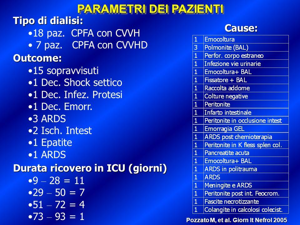 RISULTATIRISULTATI 203 trattamenti 203 trattamenti media trattamenti: 8.12 2.42 media trattamenti: 8.12 2.42 durata CPFA: prevista 10 ore durata CPFA: prevista 10 ore durata CPFA: reale 8.43 1.37 h durata CPFA: reale 8.43 1.37 h durata ricovero ICU: 32.9 19.3 gg (range 9-93) durata ricovero ICU: 32.9 19.3 gg (range 9-93) sopravvivenza 28 gg: 88% sopravvivenza 28 gg: 88% sopravvivenza 90 gg: 60% sopravvivenza 90 gg: 60% recupero funzione renale: 96% recupero funzione renale: 96% ESRD in HD: 4% ESRD in HD: 4% Pozzato M, et al.