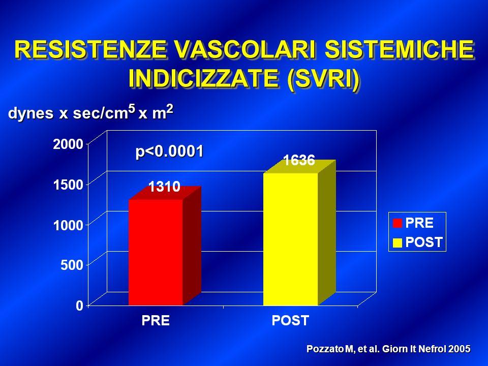 INDICE CARDIACO (CI) p<0.0001 L/m 2 /min Pozzato M, et al. Giorn It Nefrol 2005