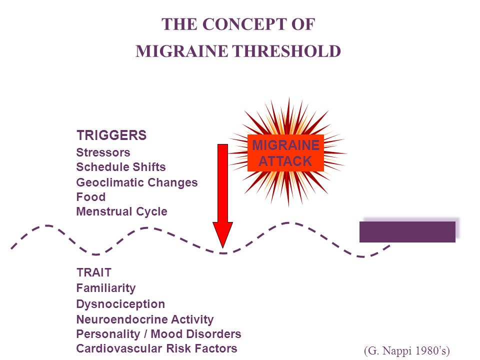 THRESHOLD THEORY OF MIGRAINE INITIATION.Internal and/or external factors.