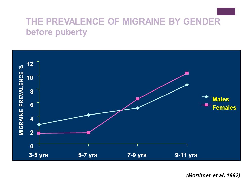 Stewart et al.,1994 0 5 10 15 20 25 30 20304050607080100 Age (years) Prevalence of migraine (%) male female THE PREVALENCE OF MIGRAINE BY GENDER after puberty