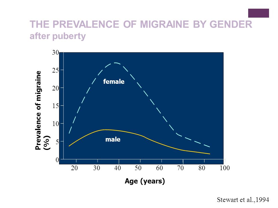 PREVALENCE OF PURE MENSTRUAL MIGRAINE AND MENSTRUALLY-RELATED MIGRAINE AMONG MIGRAINEURS from Brandes et al., 2006 SourceMigraine attack onset – Day of menstruation Pure Menstrual Menstrually- related Granella et al., 1993-2 through + 39.150.8 Mattsson, 2003-2 through + 321.2NA McGregor et al., 1990-2 through +27.234.5 Granella et al., 2000-2 through +23.553.5 Dzoljic et al., 2002-2 through +212.049.0 Prevalence of migraine % Attacks occur exclusively on days -2 to +3 of menstruation (ICHD-2004)