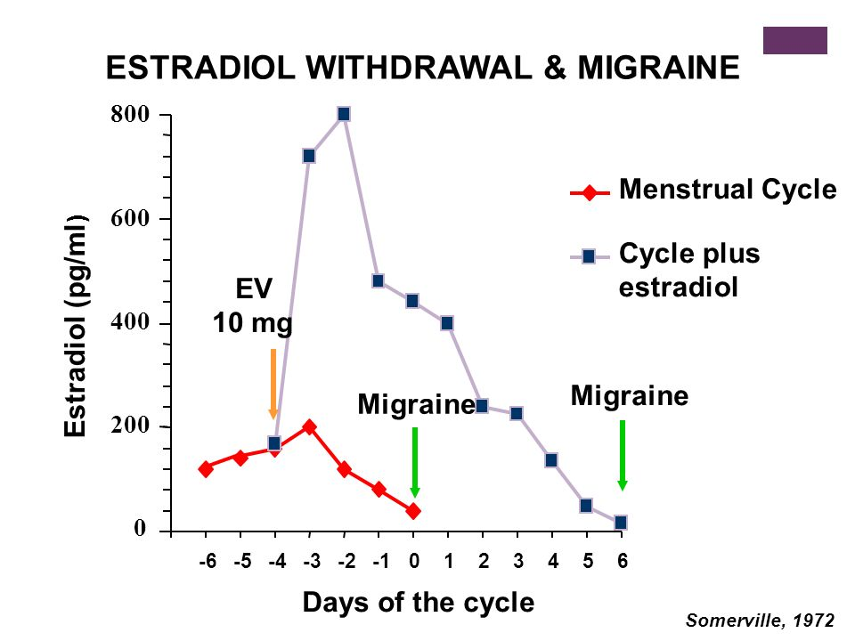 COURSE OF MIGRAINE IN PREGNANCY 0 20 40 60 80 100% Pregravid1st2nd3rd Trimesters Patients 1-3 attacks/month >3 attacks/month No attacks <1 attacks/month Attack frequency during the 3 months preceding pregnancy and during the trimesters of pregnancy in 47 women affected by migraine without aura (MO).