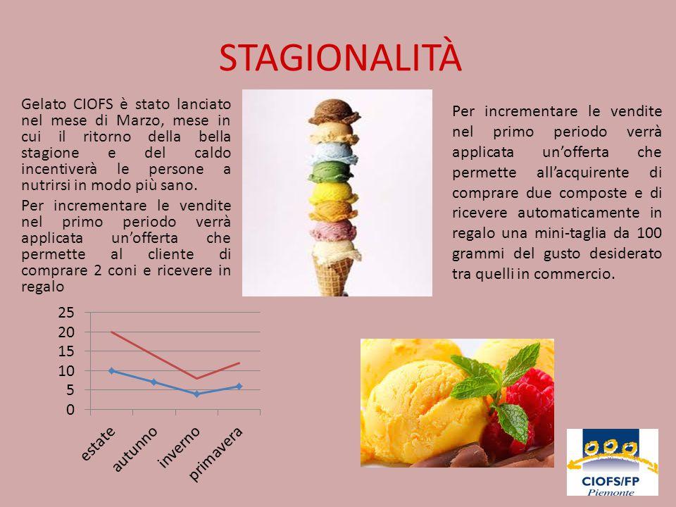 PUBBLICITÀ E PROMOZIONE Il gelato CIOFS verrà pubblicizzata su volantini promozionali e verrà offerta una degustazione gratuita del prodotto.