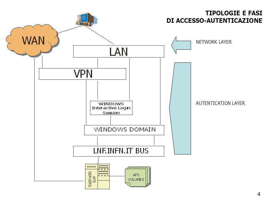 5 Nellambito della definizione di specifiche di configurazione secondo quanto esposto negli obiettivi di questo studio sono rilevanti le seguenti problematiche di base: Configurazione e gestione di un profilo windows; Configurazione e management del Windows Terminal Services; Active Directory Environment e Criteri di Sicurezza.