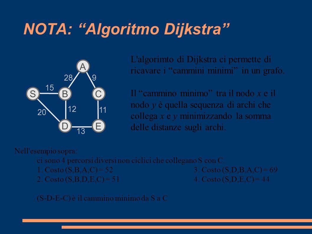 NOTA: Algoritmo Dijkstra A C E SB D 15 28 20 13 9 11 12 L algorimto di Dijkstra ci permette di ricavare i cammini minimi in un grafo.