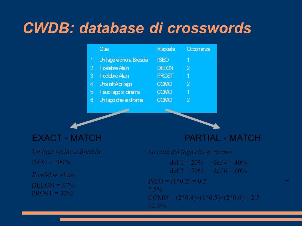 CWDB: database di crosswords Un lago vicino a Brescia: ISEO = 100% Il celebre Alain: DELON = 67% PROST = 33% EXACT - MATCH La città del lago che si dirama: def 1 = 20% def 4 = 40% def 5 = 50% def 6 = 60% ISEO = (1*0.2) = 0.2 = 7.5% COMO = (2*0.4)+(1*0.5)+(2*0.6) = 2.5= 92.5% PARTIAL - MATCH