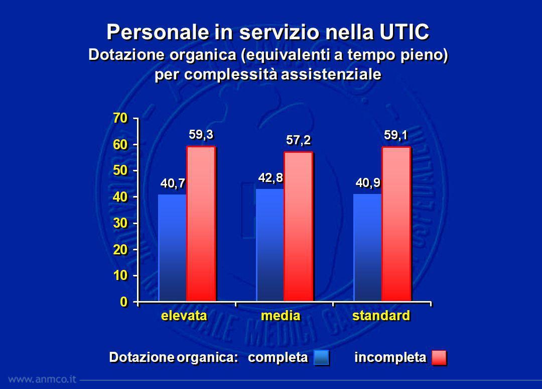 60 40 20 0 20 40 60 40 20 0 20 40 60 56,3% UTIC con dotazione organica incompleta Part-time + orario ridotto 15% Part-time 27,5% Orario ridotto 25% Personale vacante 32,5% Part-time + orario ridotto 15% Part-time 27,5% Orario ridotto 25% Personale vacante 32,5% UTIC con organico proprio UTIC con organico proprio UTIC con organico condiviso UTIC con organico condiviso 58,7% Part-time + orario ridotto 21,6% Part-time 24,1% Orario ridotto 28,4% Personale vacante 25,9% Part-time + orario ridotto 21,6% Part-time 24,1% Orario ridotto 28,4% Personale vacante 25,9%