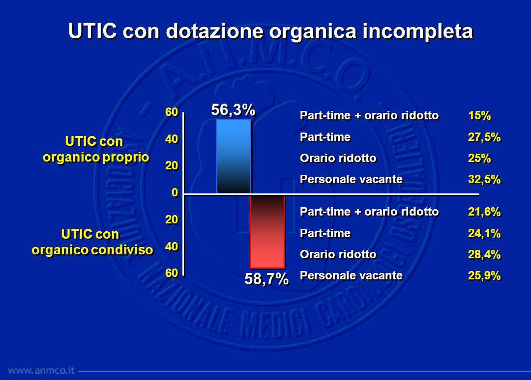Personale in servizio nella UTIC 26,8% 38,4% Utic con organico proprio Utic con organico proprio UTIC con organico condiviso UTIC con organico condiviso 40 30 20 10 0 10 20 30 40 30 20 10 0 10 20 30 40 Da agenzia 26,3% Da agenzia 26,3% Da agenzia 41,5% Da agenzia 41,5% UTIC con infermieri a tempo determinato: 36%