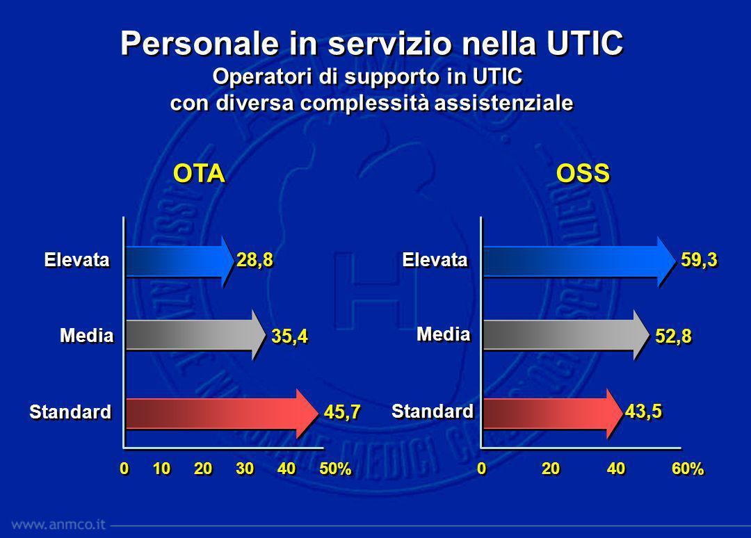 Sostituzione del personale assente (> 1 mese) SI NO % % Tutte le UTIC Per complessità assistenziale Elevata 32,2 Media 31,1 Standard 27,6 Elevata 32,2 Media 31,1 Standard 27,6 0 10 20 30 40 %