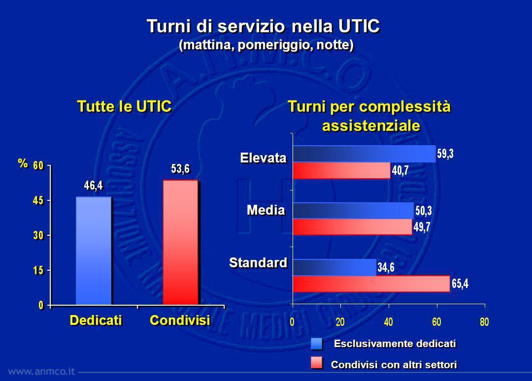 NB: le somme non corrispondono a 100 perché in alcuni casi i settori condivisi sono più di uno NB: le somme non corrispondono a 100 perché in alcuni casi i settori condivisi sono più di uno Turni di servizio nella UTIC con settori di assistenza condivisi Turni di servizio nella UTIC con settori di assistenza condivisi Elevata Media Standard Elevata Media Standard Tipologia della UTIC Tipologia della UTIC Post intensiva Post intensiva Degenza cardiologica Degenza cardiologica Emodinamica Pace-maker Ambulatorio Altre terapie int.