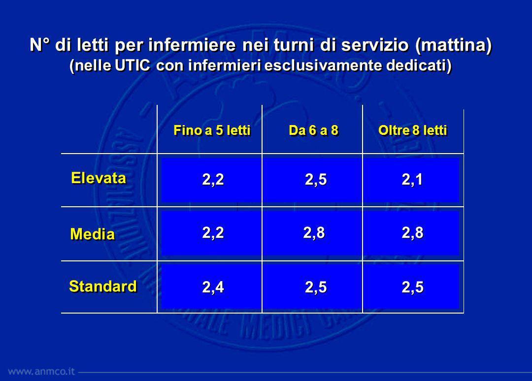 N° di letti per infermiere nei turni di servizio (pomeriggio) (nelle UTIC con infermieri esclusivamente dedicati) N° di letti per infermiere nei turni di servizio (pomeriggio) (nelle UTIC con infermieri esclusivamente dedicati) 2,4 2,5 2,6 2,7 3,1 3 3 2,1 3,7 3,3 Fino a 5 letti Da 6 a 8 Oltre 8 letti Elevata Media Standard