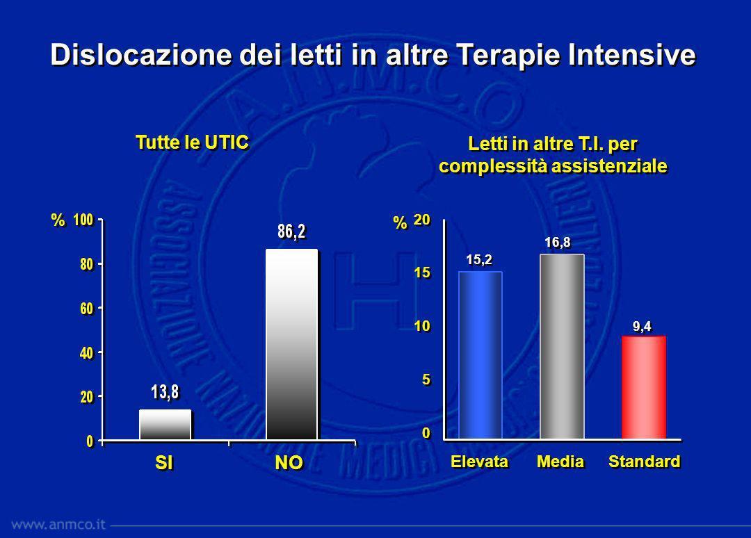 % % Ricorso a letti in sovrannumero (bis) SI NO Tutte le UTIC Letti bis per complessità assistenziale Elevata Media Standard 40 30 20 10 0 40 30 20 10 0 23,7 26,7 26,8 % %