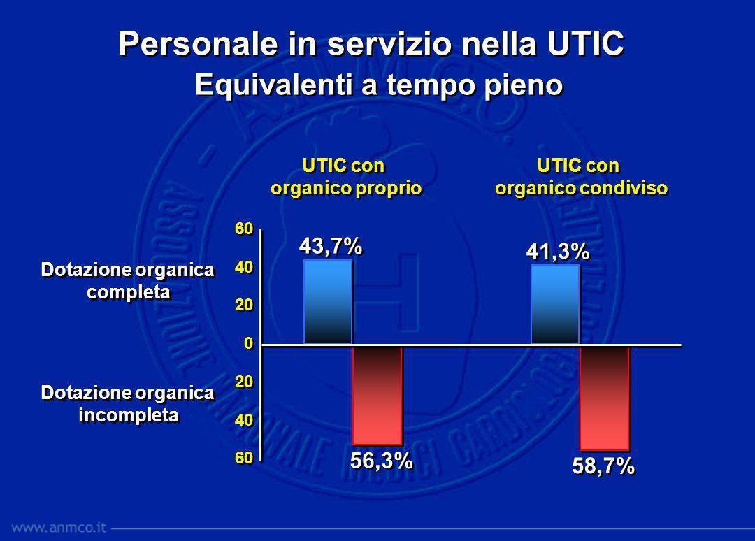 Personale in servizio nella UTIC Dotazione organica (equivalenti a tempo pieno) per complessità assistenziale Personale in servizio nella UTIC Dotazione organica (equivalenti a tempo pieno) per complessità assistenziale elevata standard media Dotazione organica: completa incompleta