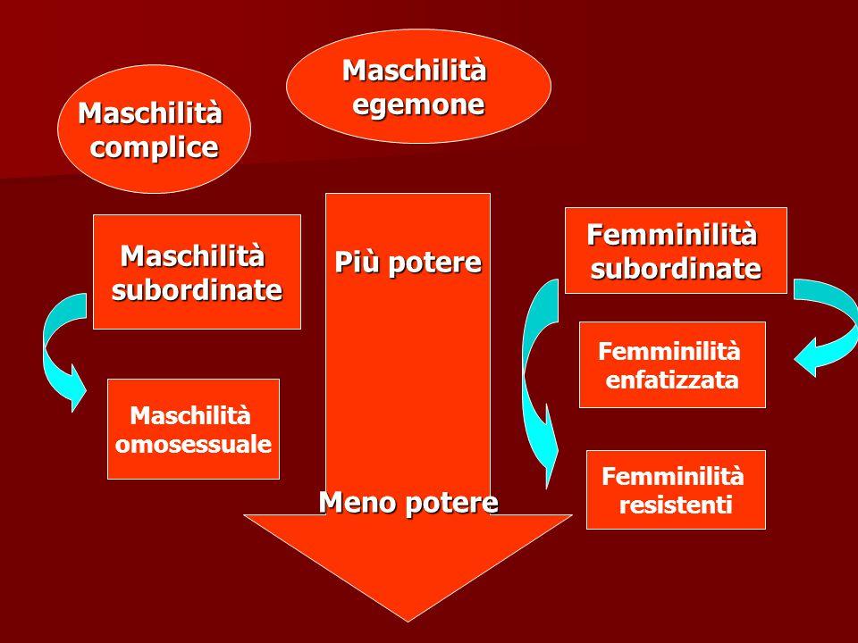 Maschilità egemone/complice La supremazia di genere viene esercitata attraverso dinamiche culturali che pervadono ogni ambito della vita.