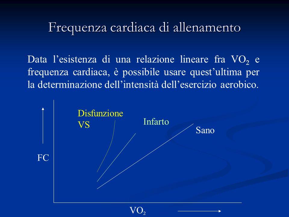 Intensita dellesercizio fisico Metodi di valutazione Carico massimo al test ergometrico Watts Carico massimo al test ergometrico Watts Consumo O 2 VO 2 picco Consumo O 2 VO 2 picco % VO 2 max % VO 2 max Frequenza cardiaca % FC max teorica FC max sforzo Riserva FC Frequenza cardiaca % FC max teorica FC max sforzo Riserva FC Intensità percepita Scale di Borg Intensità percepita Scale di Borg