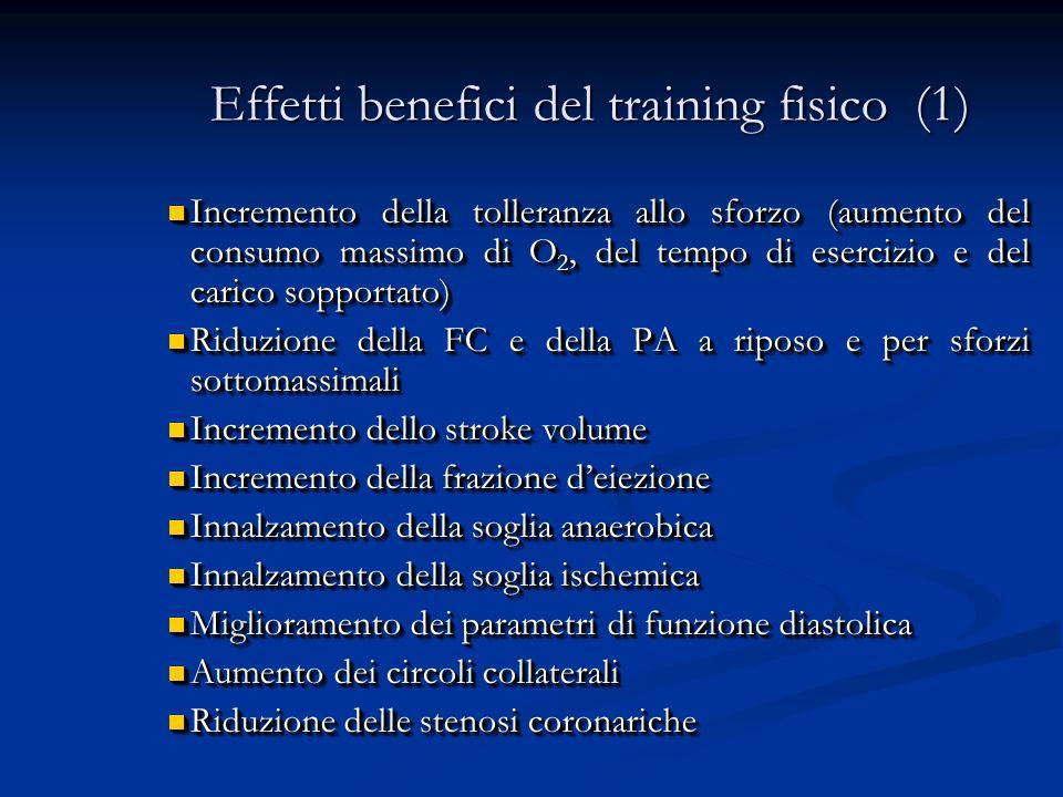 Effetti benefici del training fisico (2) Aumento della differenza arterovenosa di O 2 Aumento della differenza arterovenosa di O 2 Riduzione delle resistenze vascolari Riduzione delle resistenze vascolari Incremento dei flussi vascolari periferici Incremento dei flussi vascolari periferici Miglioramento della funzione endoteliale Miglioramento della funzione endoteliale Miglioramento dei sintomi (dispnea, fatica, angina) Miglioramento dei sintomi (dispnea, fatica, angina) Facilitazione metabolismo di grassi e carboidrati Facilitazione metabolismo di grassi e carboidrati Controllo di obesità, diabete ed ipertensione arteriosa Controllo di obesità, diabete ed ipertensione arteriosa Aumentato tasso di ripresa delle attività lavorative Aumentato tasso di ripresa delle attività lavorative Un adeguata tonicità muscolare conferisce anche un miglior aspetto estetico Un adeguata tonicità muscolare conferisce anche un miglior aspetto estetico Maggiore sopravvivenza Maggiore sopravvivenza Aumento della differenza arterovenosa di O 2 Aumento della differenza arterovenosa di O 2 Riduzione delle resistenze vascolari Riduzione delle resistenze vascolari Incremento dei flussi vascolari periferici Incremento dei flussi vascolari periferici Miglioramento della funzione endoteliale Miglioramento della funzione endoteliale Miglioramento dei sintomi (dispnea, fatica, angina) Miglioramento dei sintomi (dispnea, fatica, angina) Facilitazione metabolismo di grassi e carboidrati Facilitazione metabolismo di grassi e carboidrati Controllo di obesità, diabete ed ipertensione arteriosa Controllo di obesità, diabete ed ipertensione arteriosa Aumentato tasso di ripresa delle attività lavorative Aumentato tasso di ripresa delle attività lavorative Un adeguata tonicità muscolare conferisce anche un miglior aspetto estetico Un adeguata tonicità muscolare conferisce anche un miglior aspetto estetico Maggiore sopravvivenza Maggiore sopravvivenza