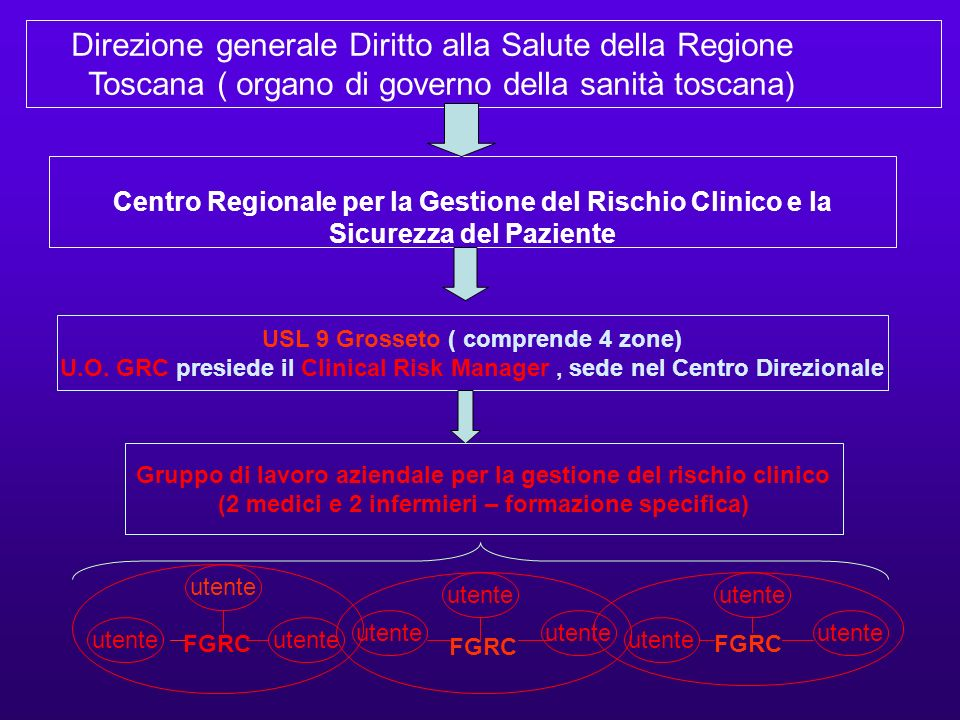 FGRC in Cardiologia - Ospedale Misericordia Grosseto: - Cardiologia Post Int.