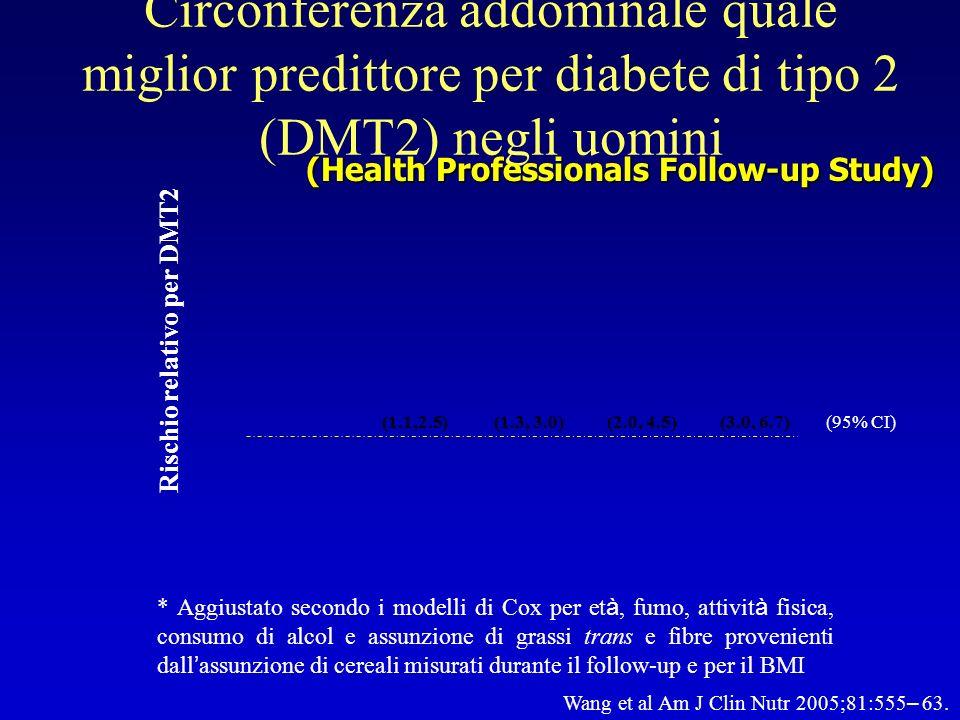 Lancet 2005; 366: 1640–4 Rischio per infarto miocardico associato allaumento di BMI e rapporto vita/fianchi